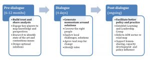 Diagram showing three stages of the mining dialogue process