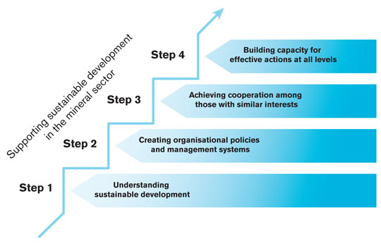 Diagram showing the four steps to supporting sustainable development in the minerals sector