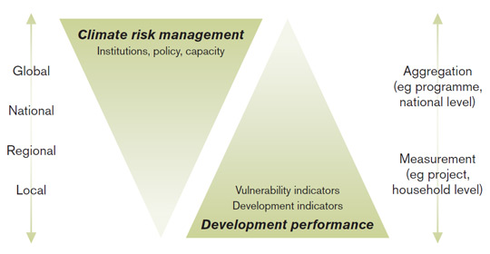 Risk management and development performance diagram