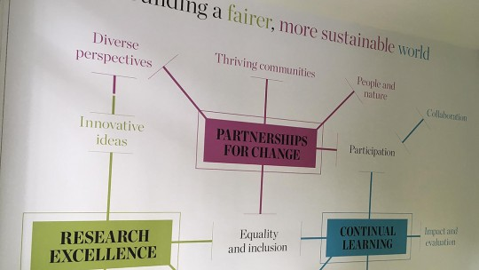 An illustration showing connections between IIED's focus on 'partnerships for change', 'research excellence' and 'continual learning'